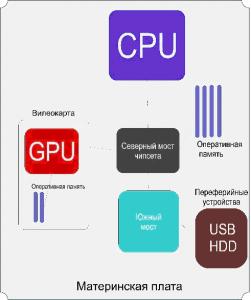 Что такое GPU в компьютере