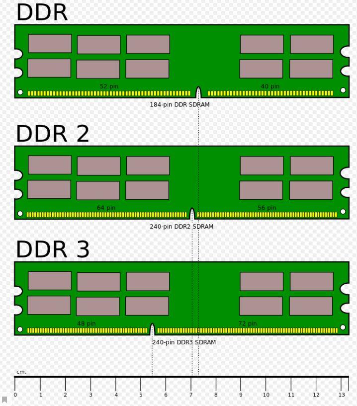 PC-3200 это какой DDR?