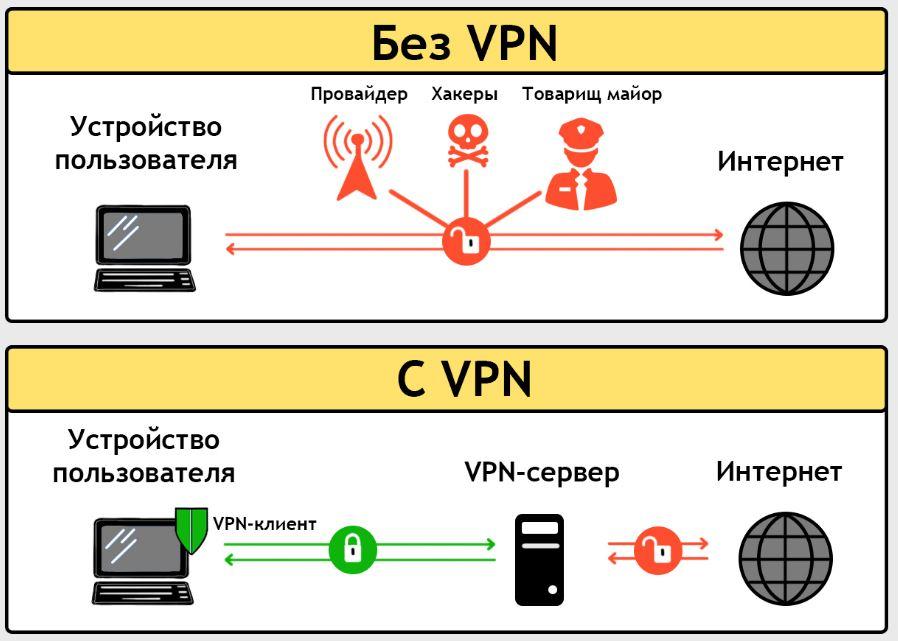 Что за программа Kaspersky Secure Connection